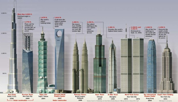 254706,xcitefun-top-10-tallest-buildings-in-the-world